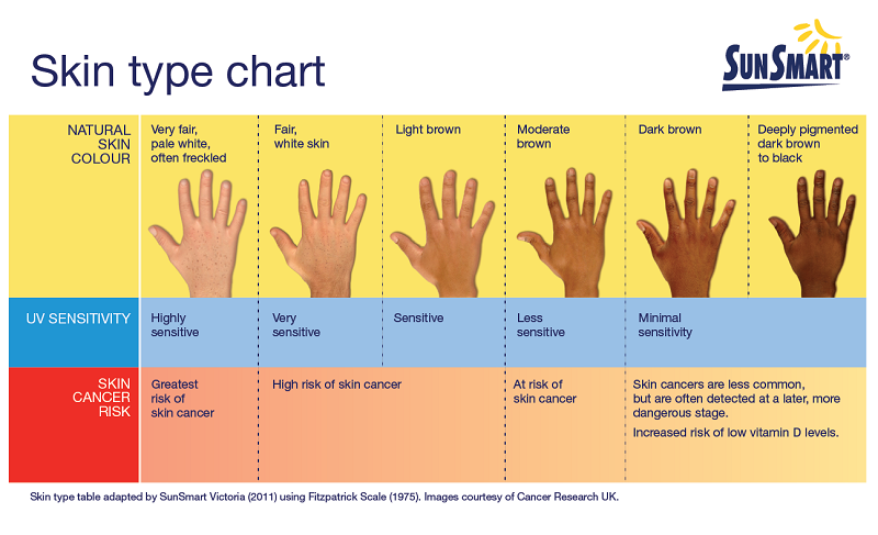 Table of skin types & skin colours